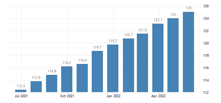 czech republic harmonised idx of consumer prices hicp personal effects n e c eurostat data