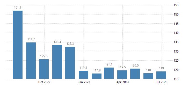 czech republic harmonised idx of consumer prices hicp petrol eurostat data