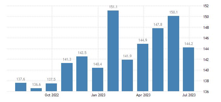czech republic harmonised idx of consumer prices hicp pork eurostat data