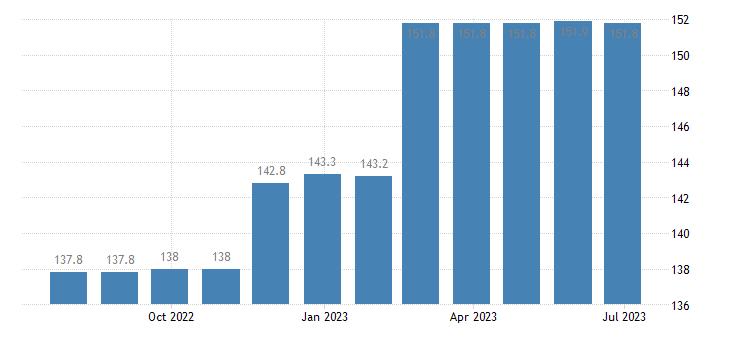 czech republic harmonised idx of consumer prices hicp postal services eurostat data