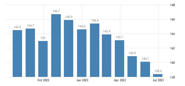 czech republic harmonised idx of consumer prices hicp poultry eurostat data