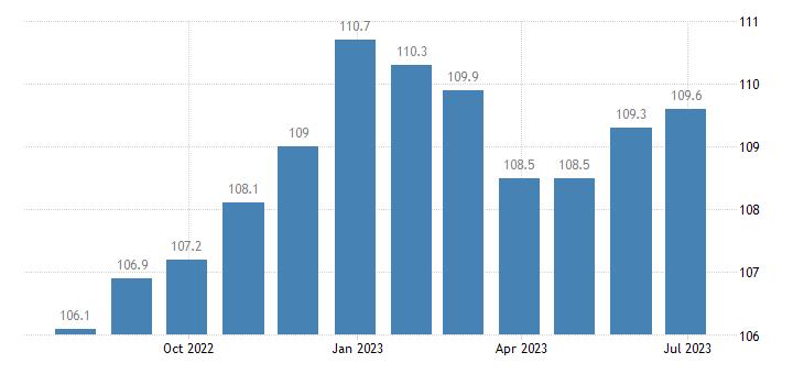 czech republic harmonised idx of consumer prices hicp pre recorded recording media eurostat data