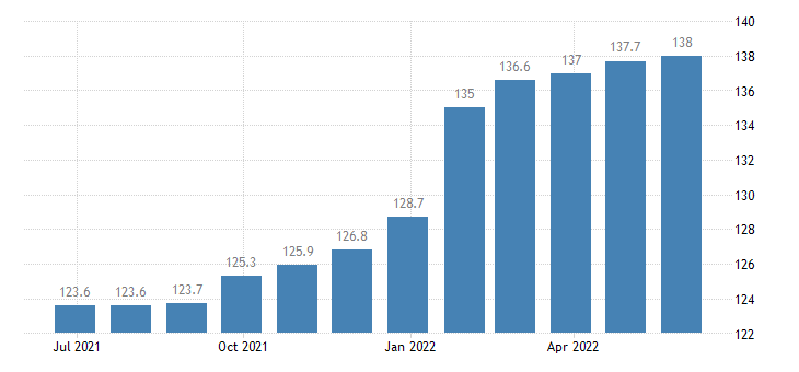czech republic harmonised idx of consumer prices hicp recreational sporting services participation eurostat data