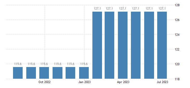 czech republic harmonised idx of consumer prices hicp refuse collection eurostat data