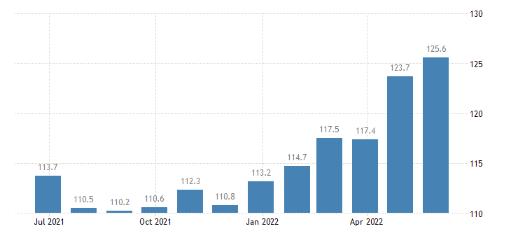 czech republic harmonised idx of consumer prices hicp rice eurostat data
