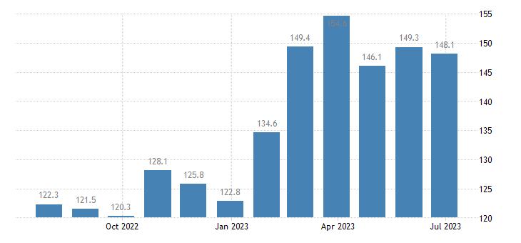 czech republic harmonised idx of consumer prices hicp seasonal food eurostat data