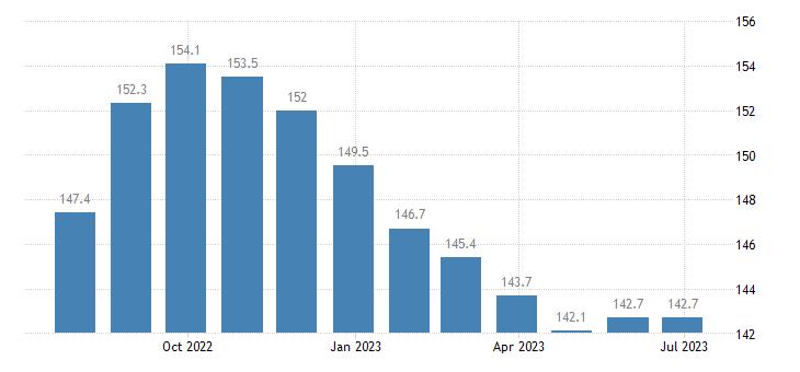czech republic harmonised idx of consumer prices hicp second h motor cars eurostat data