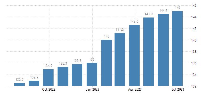 czech republic harmonised idx of consumer prices hicp services miscellaneous eurostat data