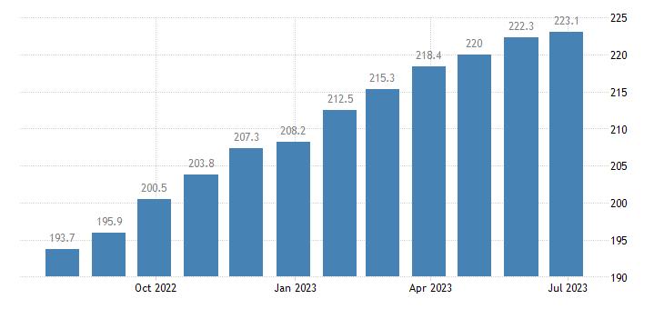 czech republic harmonised idx of consumer prices hicp services of painters eurostat data