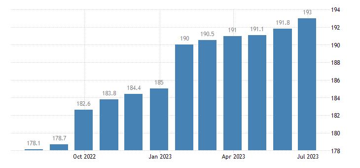 czech republic harmonised idx of consumer prices hicp services of plumbers eurostat data