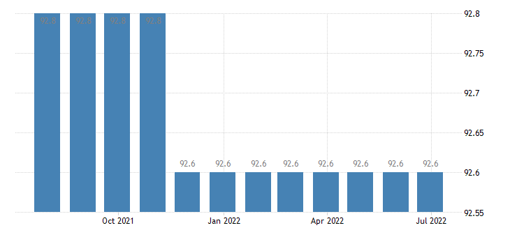 czech republic harmonised idx of consumer prices hicp services related to communication eurostat data