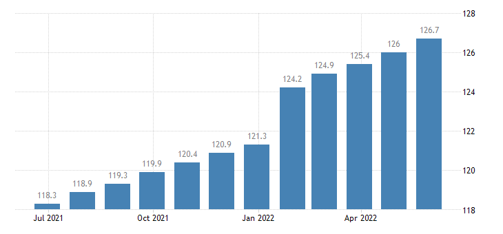 czech republic harmonised idx of consumer prices hicp services related to housing eurostat data