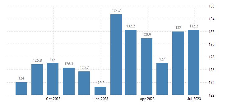 czech republic harmonised idx of consumer prices hicp spirits liqueurs eurostat data