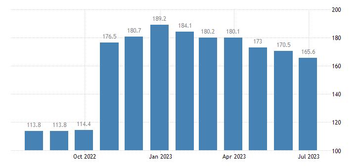 czech republic harmonised idx of consumer prices hicp sugar eurostat data