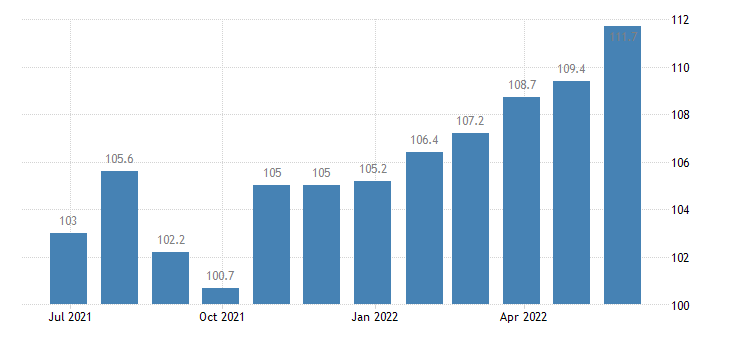 czech republic harmonised idx of consumer prices hicp table linen bathroom linen eurostat data