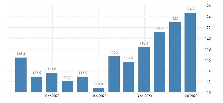czech republic harmonised idx of consumer prices hicp tea eurostat data