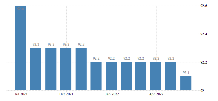 czech republic harmonised idx of consumer prices hicp telephone telefax services eurostat data
