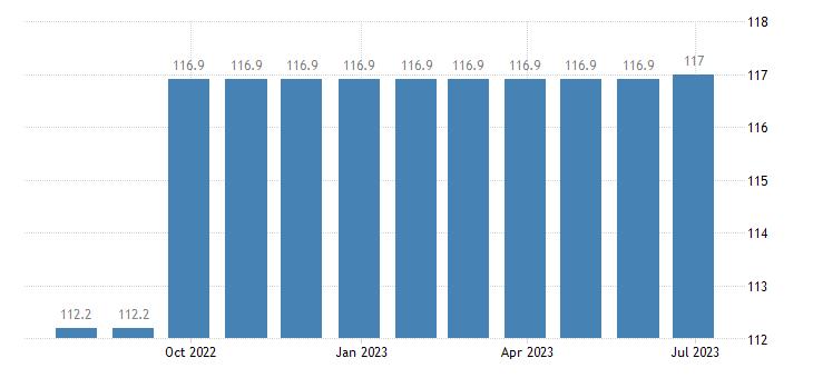 czech republic harmonised idx of consumer prices hicp tertiary education eurostat data
