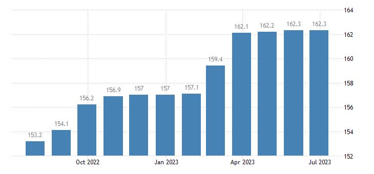 czech republic harmonised idx of consumer prices hicp tobacco eurostat data