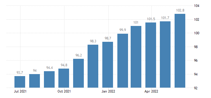czech republic harmonised idx of consumer prices hicp toys celebration articles eurostat data