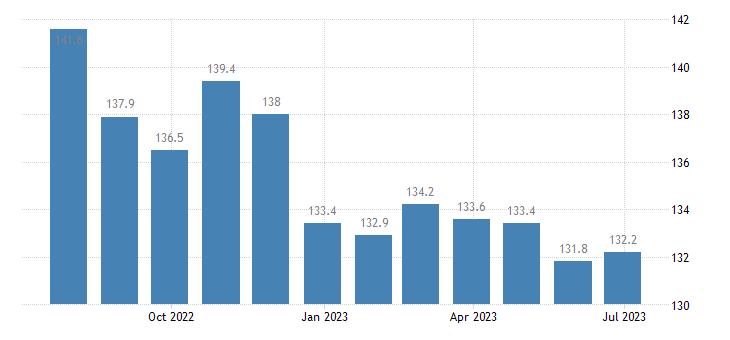czech republic harmonised idx of consumer prices hicp transport eurostat data