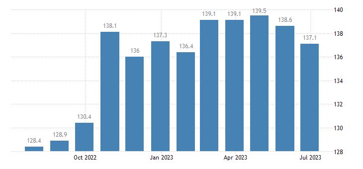 czech republic harmonised idx of consumer prices hicp tyres eurostat data