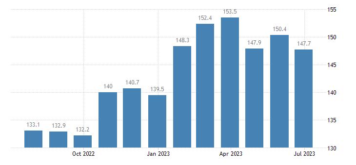czech republic harmonised idx of consumer prices hicp unprocessed food eurostat data