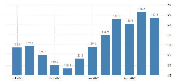 czech republic harmonised idx of consumer prices hicp vegetables eurostat data