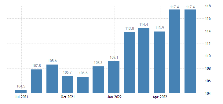 czech republic harmonised idx of consumer prices hicp yoghurt eurostat data