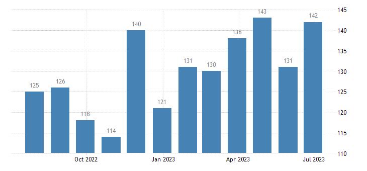 czech republic harmonised unemployment eurostat data