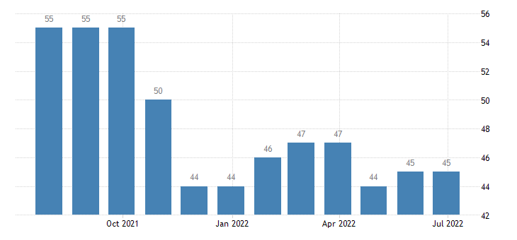 czech republic harmonised unemployment from 25 to 74 years males eurostat data