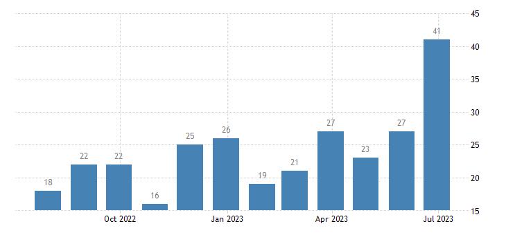 czech republic harmonised unemployment less than 25 years eurostat data