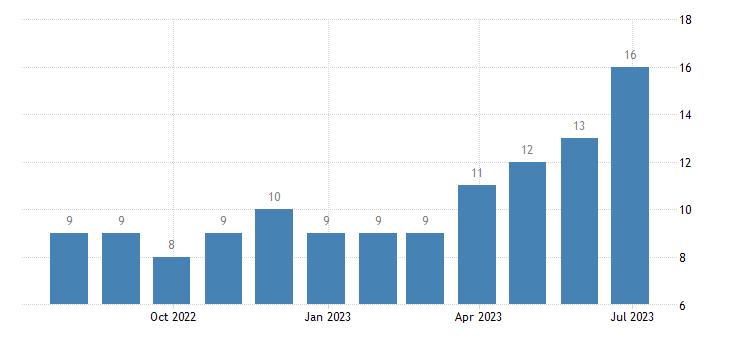 czech republic harmonised unemployment less than 25 years females eurostat data