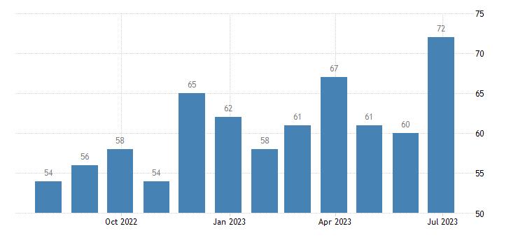 czech republic harmonised unemployment males eurostat data