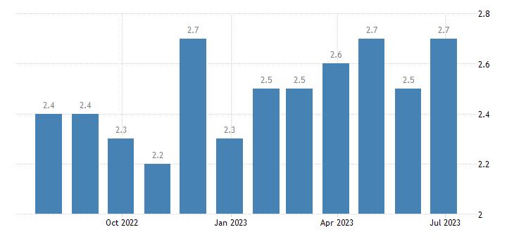 czech republic harmonised unemployment rate eurostat data