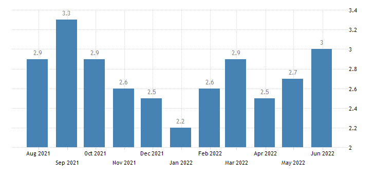 czech republic harmonised unemployment rate from 25 to 74 years females eurostat data