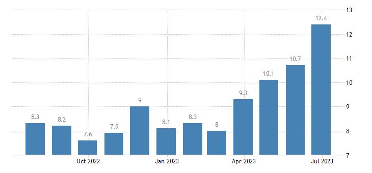 czech republic harmonised unemployment rate less than 25 years females eurostat data