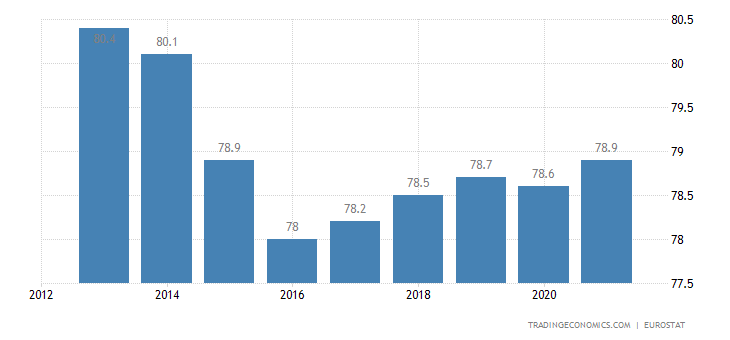 Czech Republic Home Ownership Rate