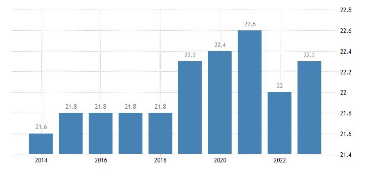 czech republic hours worked per week of part time employment eurostat data