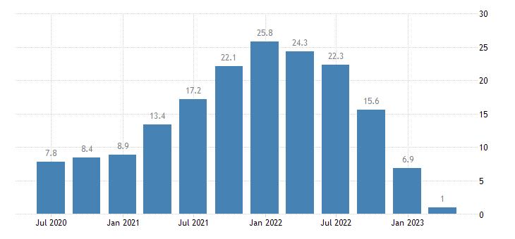 czech republic house price idx eurostat data