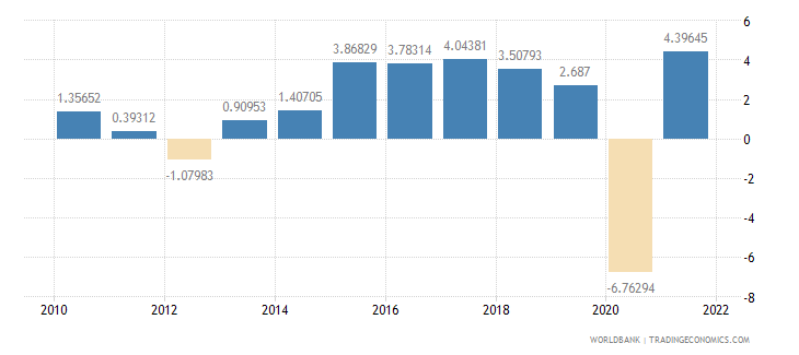 czech republic household final consumption expenditure annual percent growth wb data