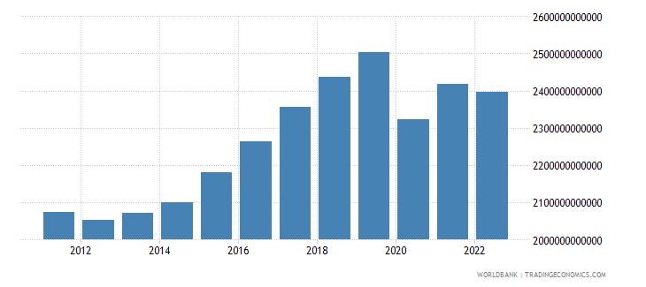 czech republic household final consumption expenditure constant lcu wb data