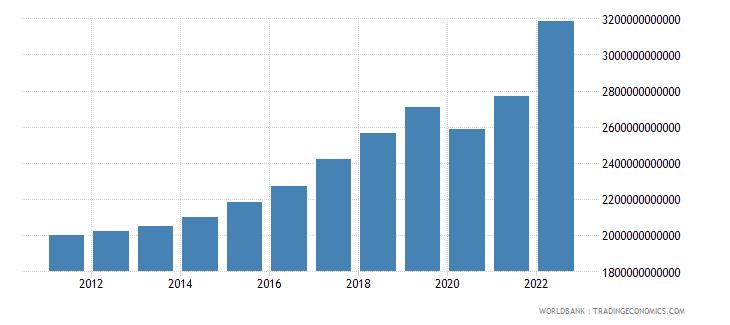czech republic household final consumption expenditure current lcu wb data