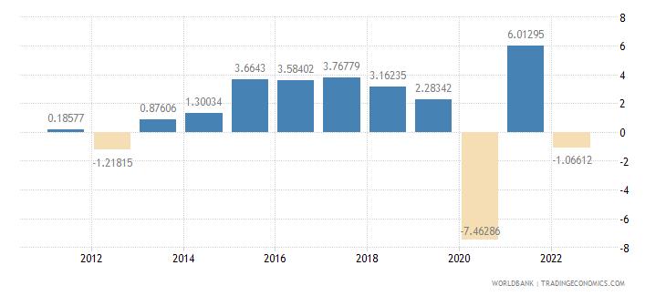 czech republic household final consumption expenditure per capita growth annual percent wb data