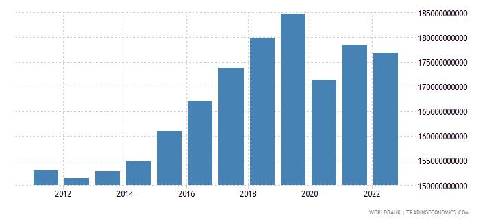 czech republic household final consumption expenditure ppp constant 2005 international dollar wb data