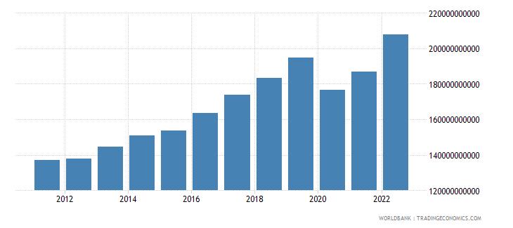 czech republic household final consumption expenditure ppp us dollar wb data