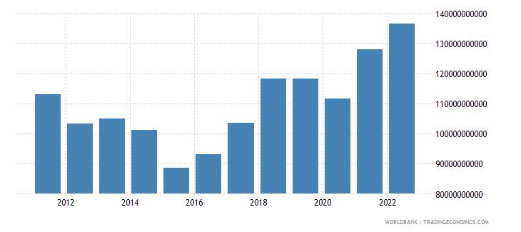 czech republic household final consumption expenditure us dollar wb data