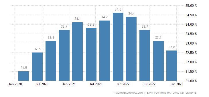 Czech Republic Households Debt To GDP