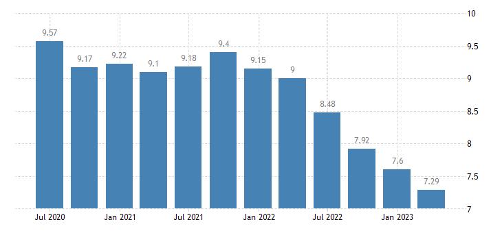 czech republic households investment rate eurostat data