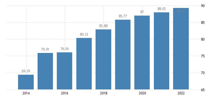 czech republic households with broadb access eurostat data